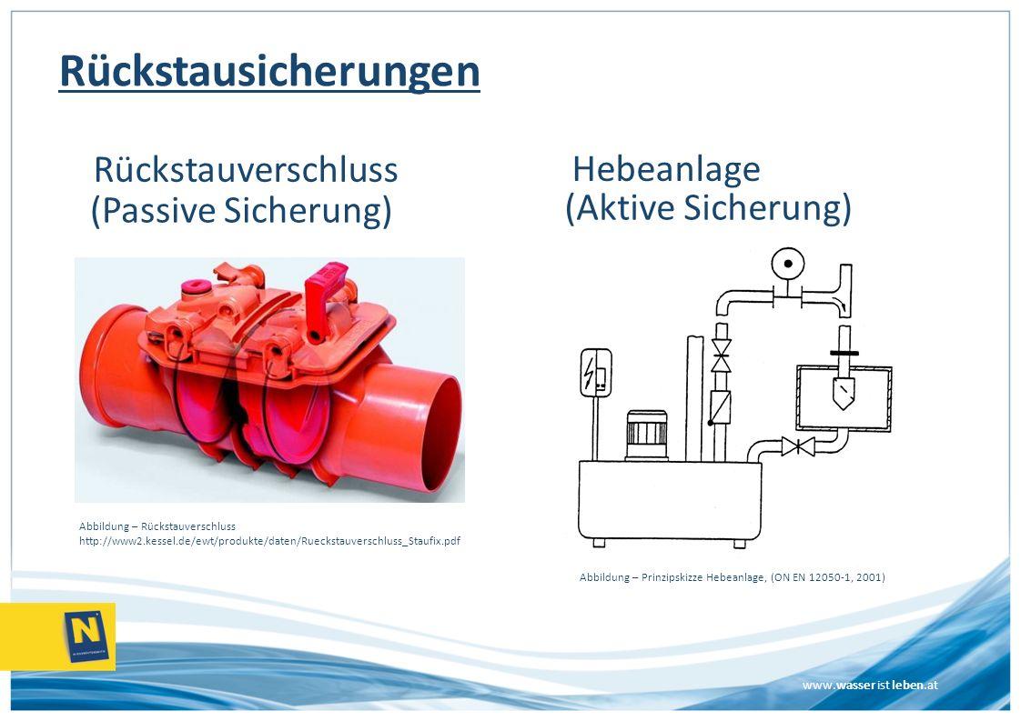 Rückstausicherungen Hebeanlage Rückstauverschluss (Passive Sicherung)