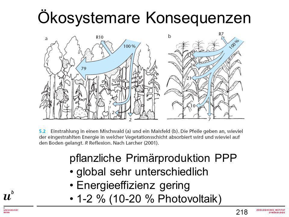 Ökosystemare Konsequenzen