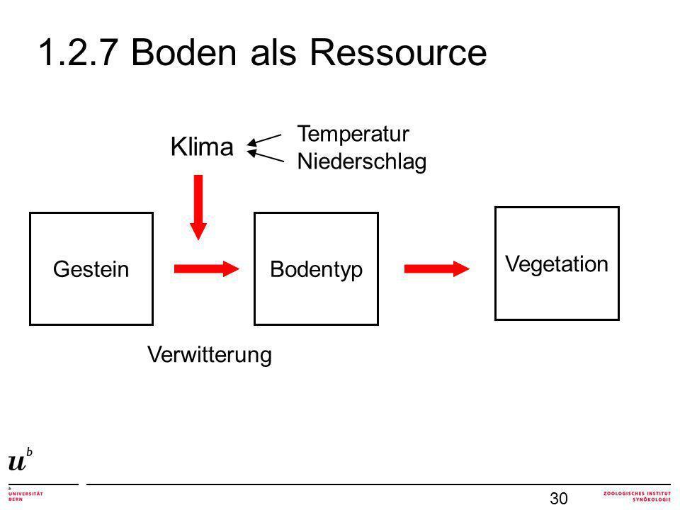 1.2.7 Boden als Ressource Klima Temperatur Niederschlag Vegetation