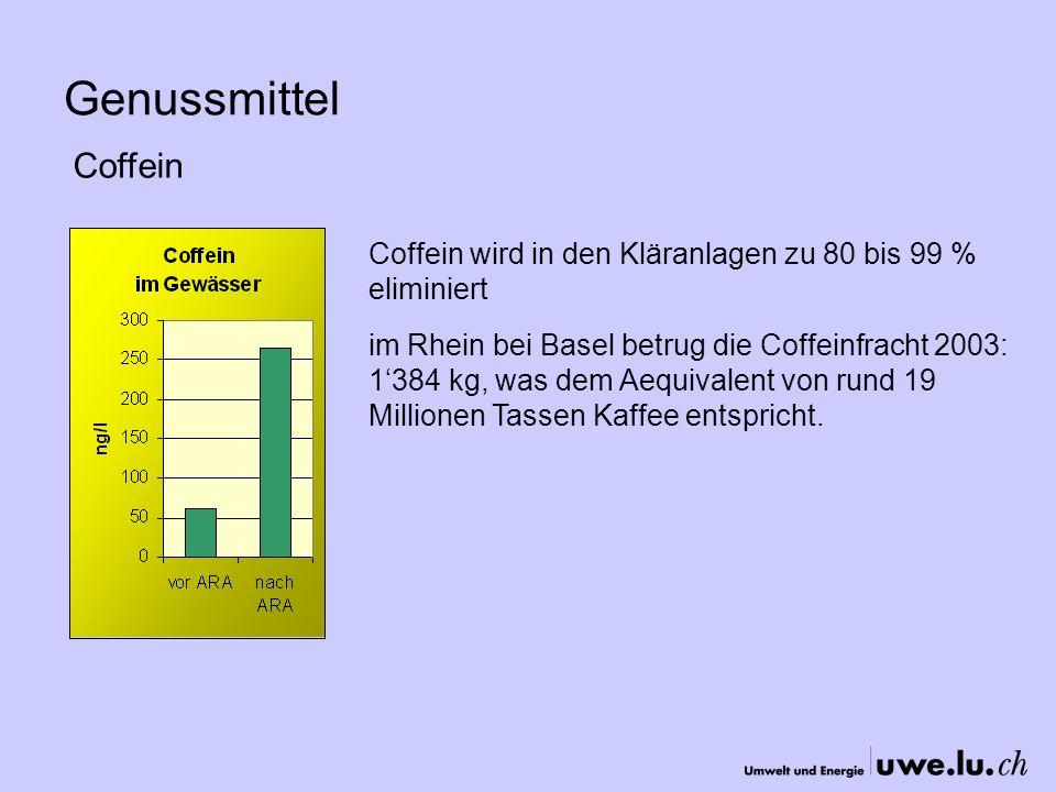 Genussmittel Coffein. Coffein wird in den Kläranlagen zu 80 bis 99 % eliminiert.