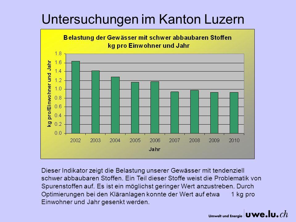 Untersuchungen im Kanton Luzern