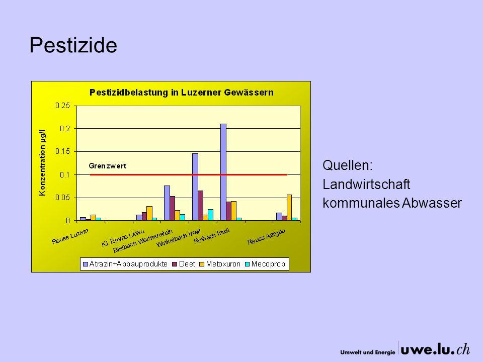 Pestizide Quellen: Landwirtschaft kommunales Abwasser