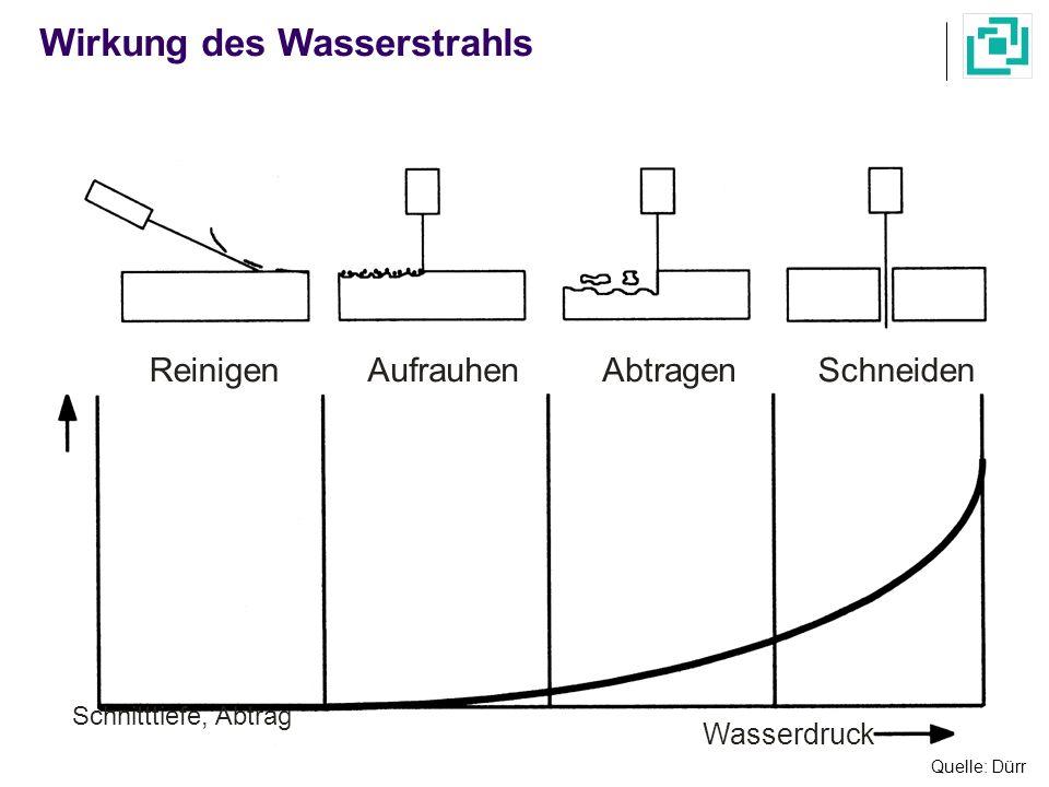 Wirkung des Wasserstrahls