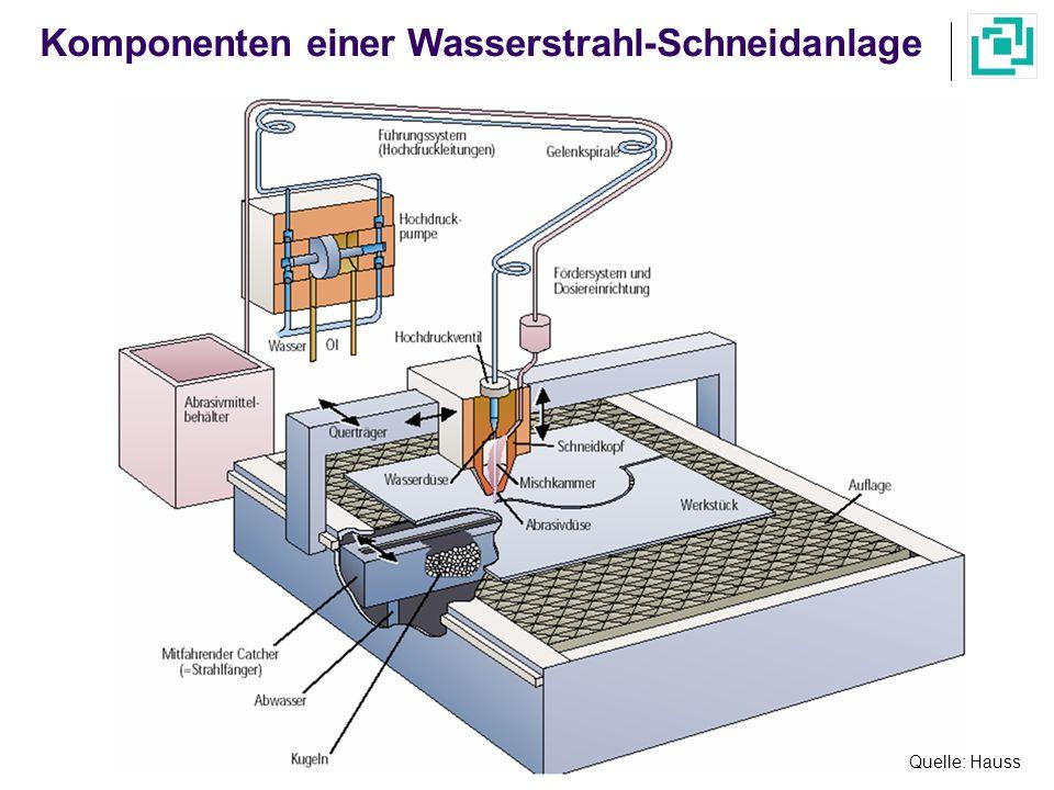 Komponenten einer Wasserstrahl-Schneidanlage