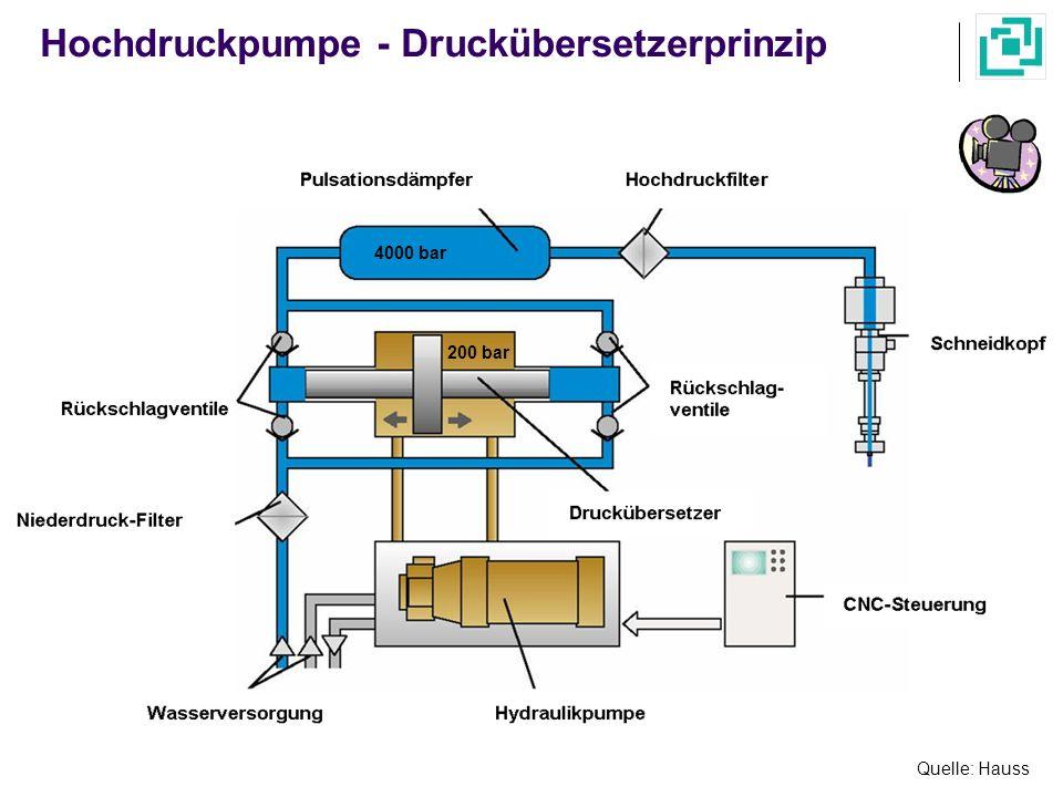 Hochdruckpumpe - Druckübersetzerprinzip