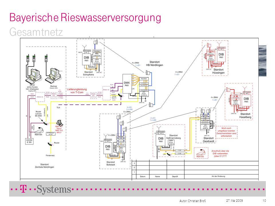 Bayerische Rieswasserversorgung Gesamtnetz