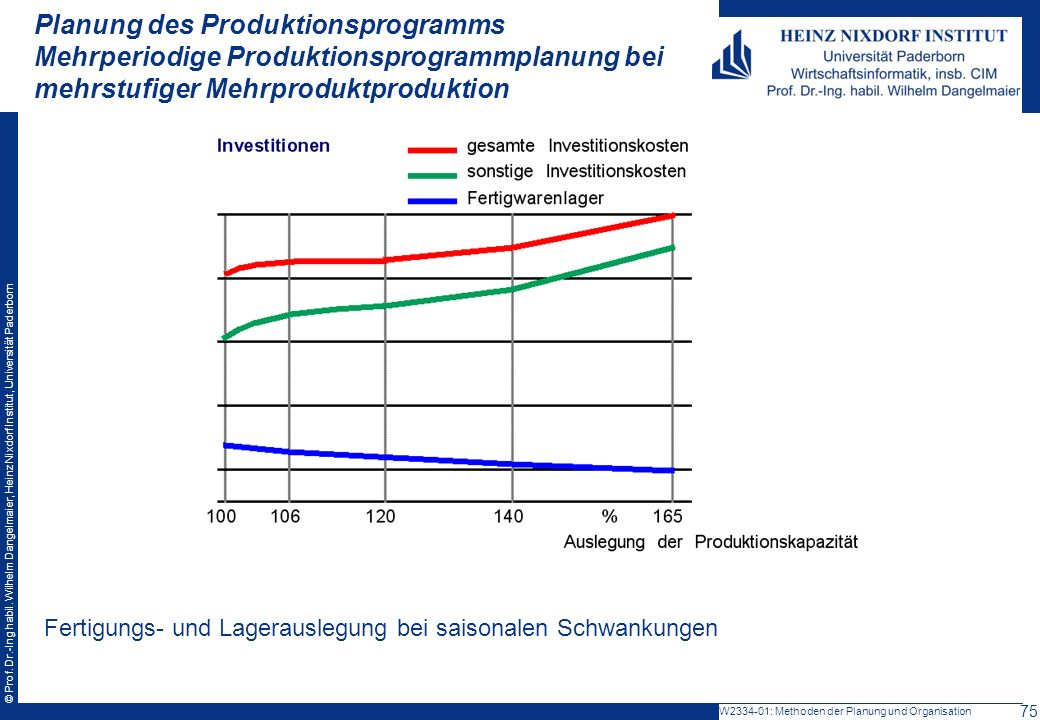 Planung des Produktionsprogramms Mehrperiodige Produktionsprogrammplanung bei mehrstufiger Mehrproduktproduktion
