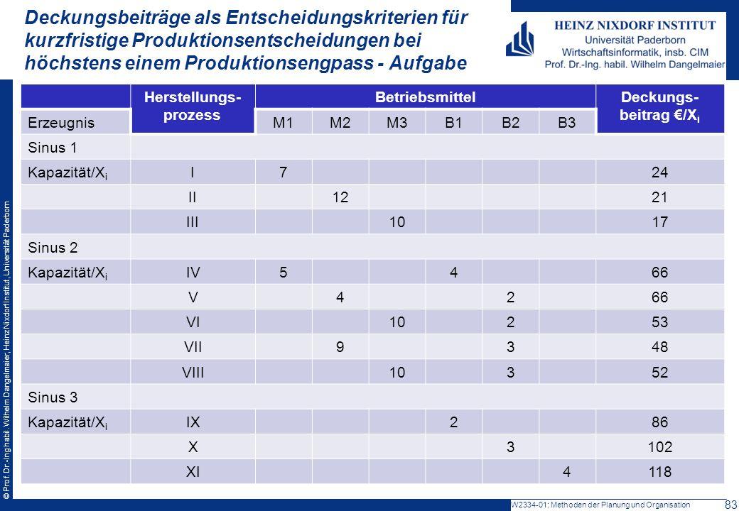 Herstellungs-prozess Deckungs-beitrag €/Xi