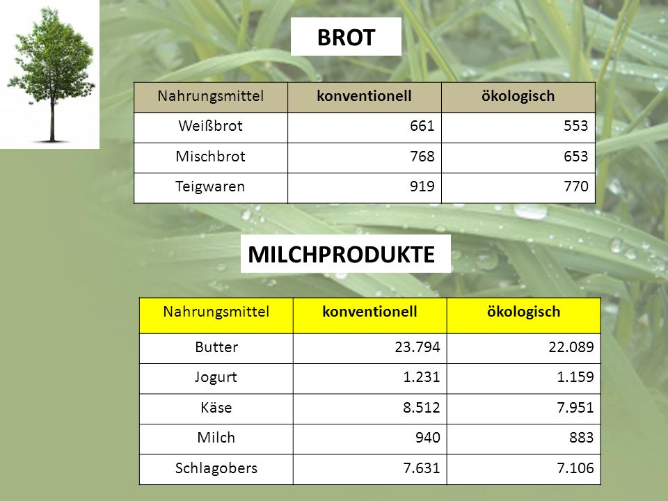 BROT MILCHPRODUKTE Nahrungsmittel konventionell ökologisch Weißbrot