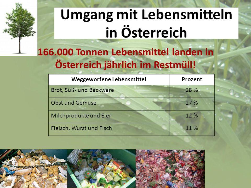 Umgang mit Lebensmitteln in Österreich