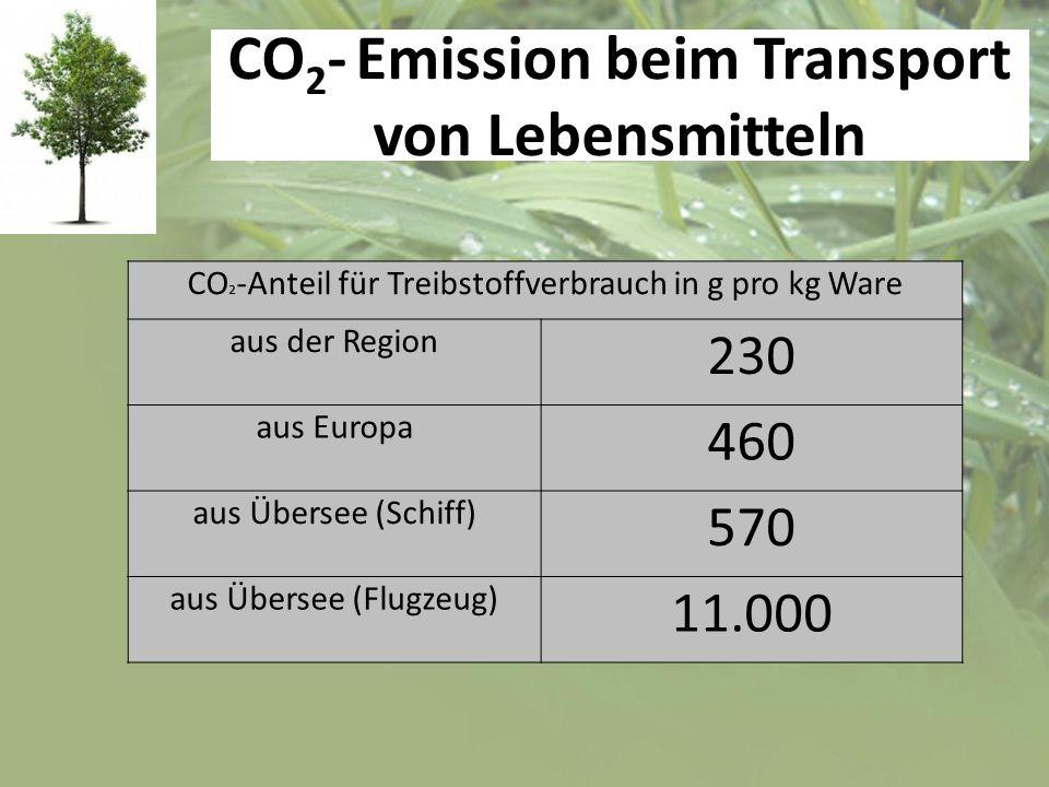 CO2- Emission beim Transport von Lebensmitteln
