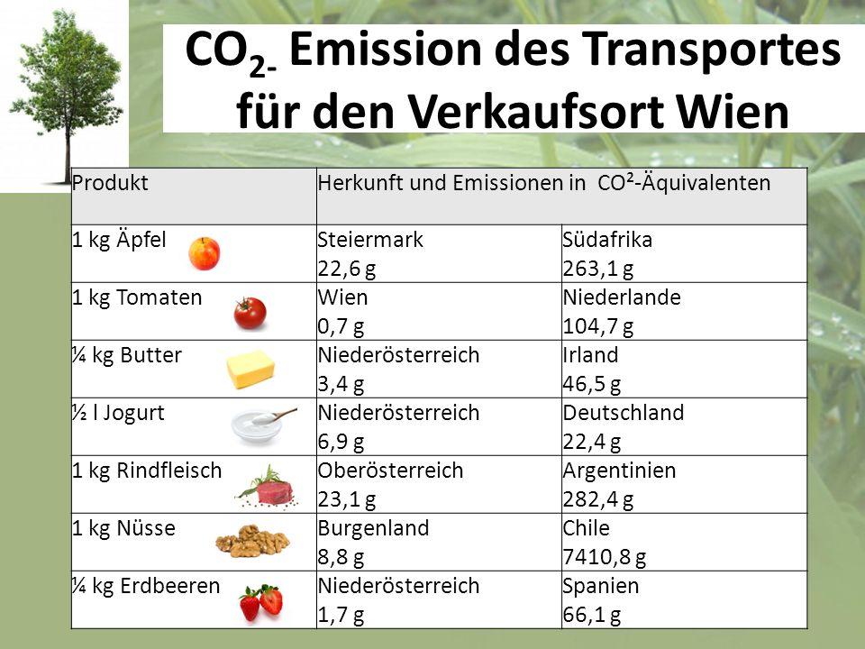 CO2- Emission des Transportes für den Verkaufsort Wien