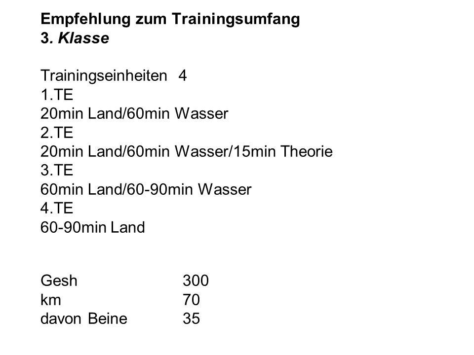 Empfehlung zum Trainingsumfang 3. Klasse Trainingseinheiten 4 1