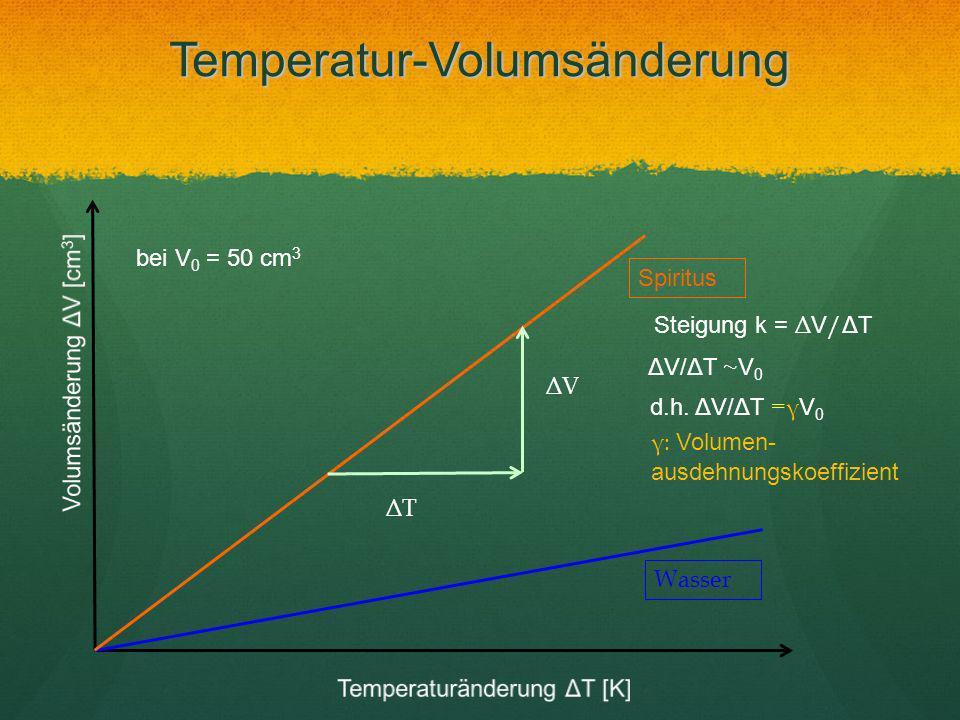 Temperatur-Volumsänderung