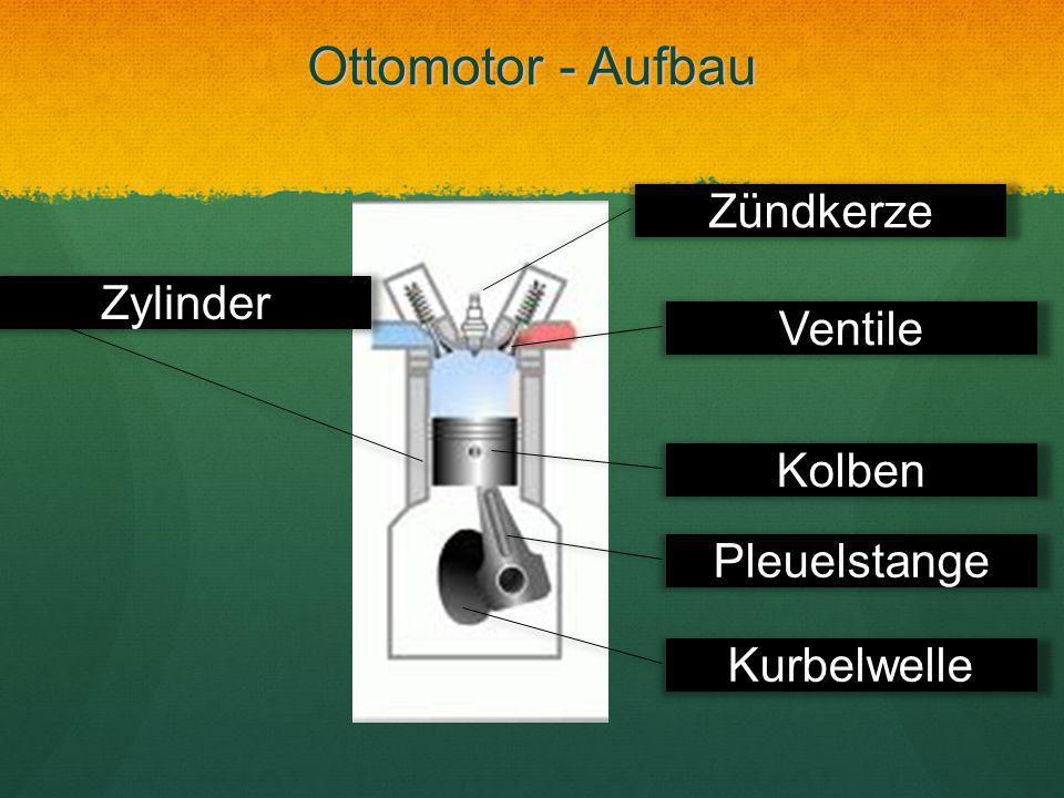 Ottomotor - Aufbau Zündkerze Zylinder Ventile Kolben Pleuelstange