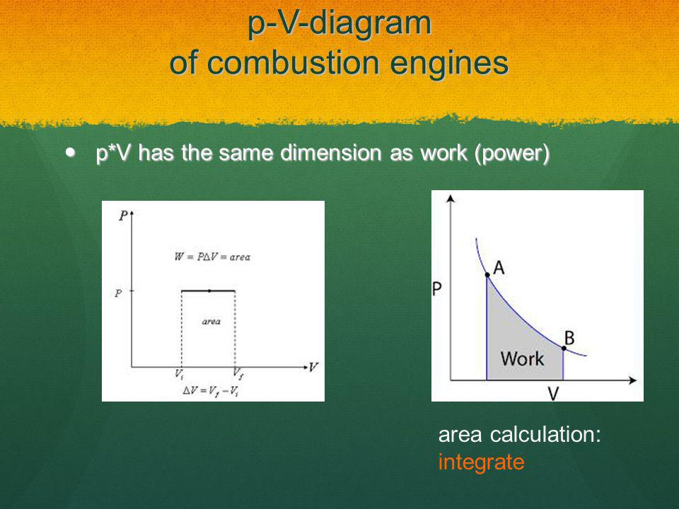 p-V-diagram of combustion engines