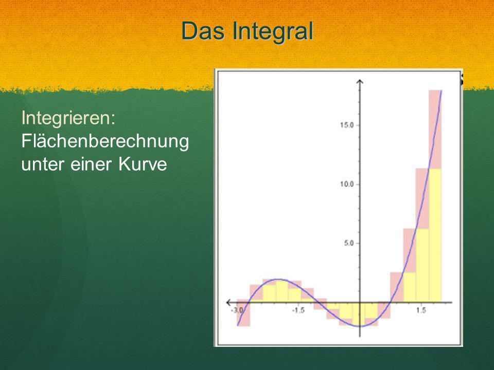 Das Integral Integrieren: Flächenberechnung unter einer Kurve