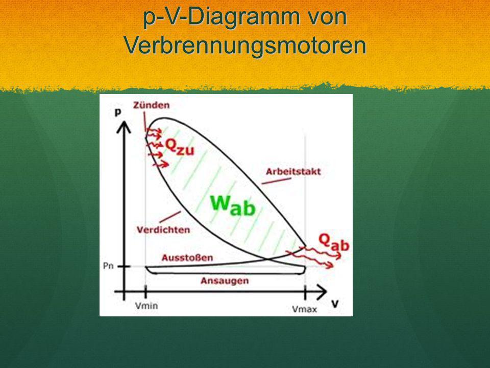 p-V-Diagramm von Verbrennungsmotoren