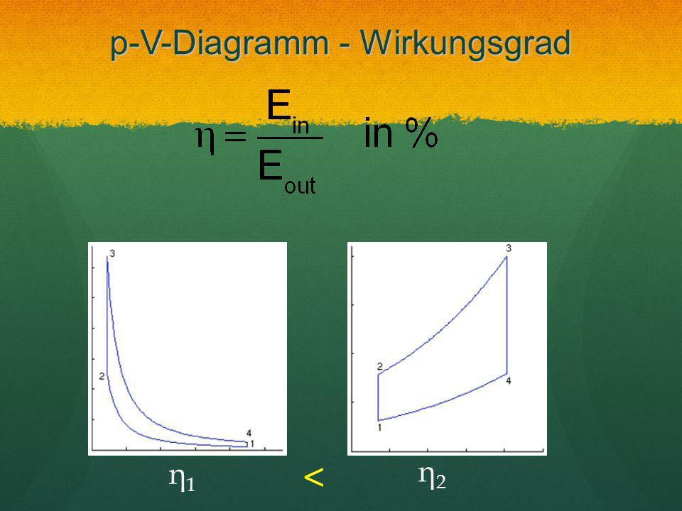 p-V-Diagramm - Wirkungsgrad
