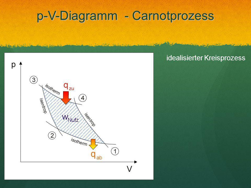 p-V-Diagramm - Carnotprozess