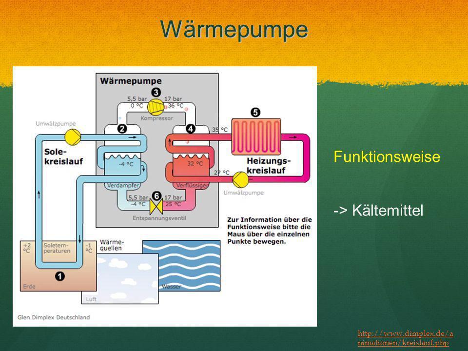 Wärmepumpe Funktionsweise -> Kältemittel