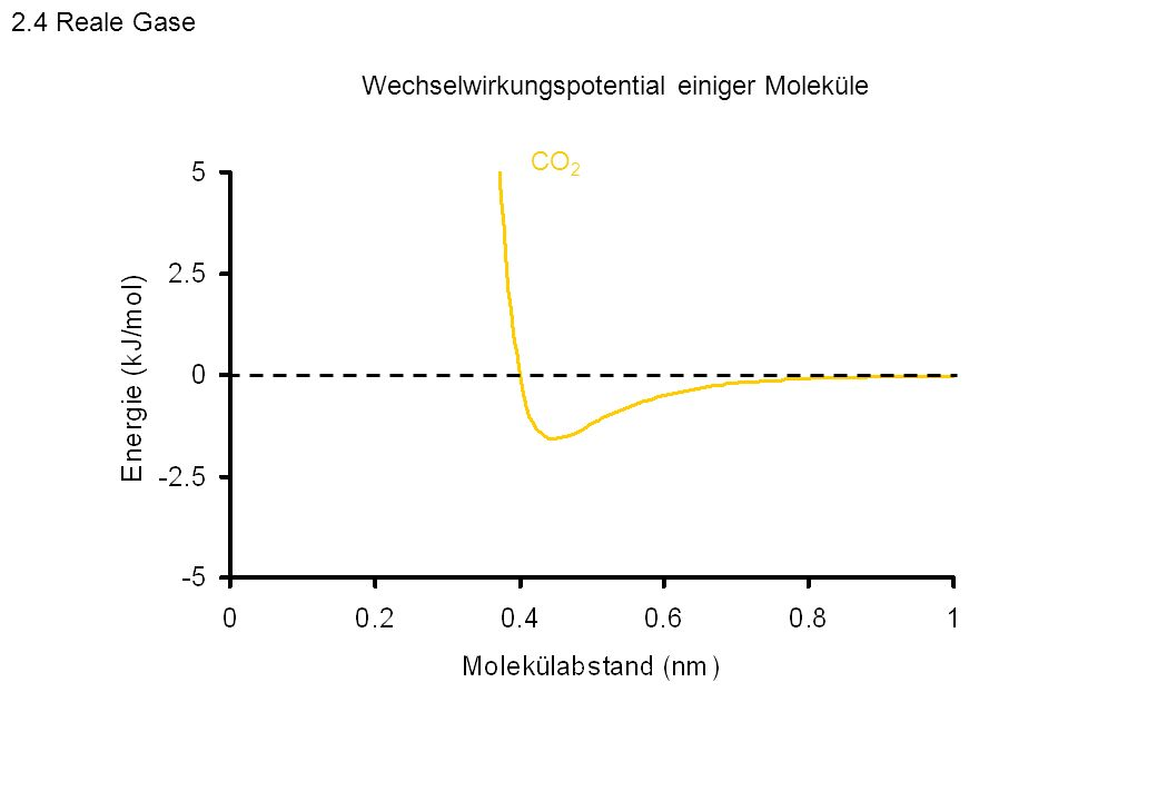 2.4 Reale Gase Wechselwirkungspotential einiger Moleküle CO2