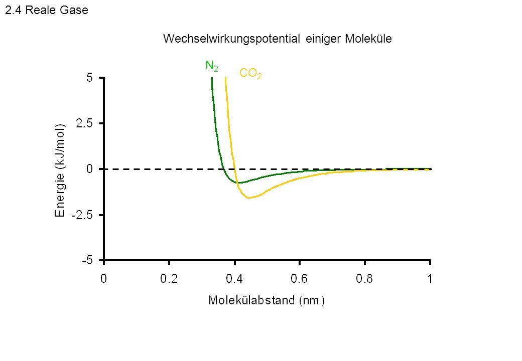2.4 Reale Gase Wechselwirkungspotential einiger Moleküle N2 CO2
