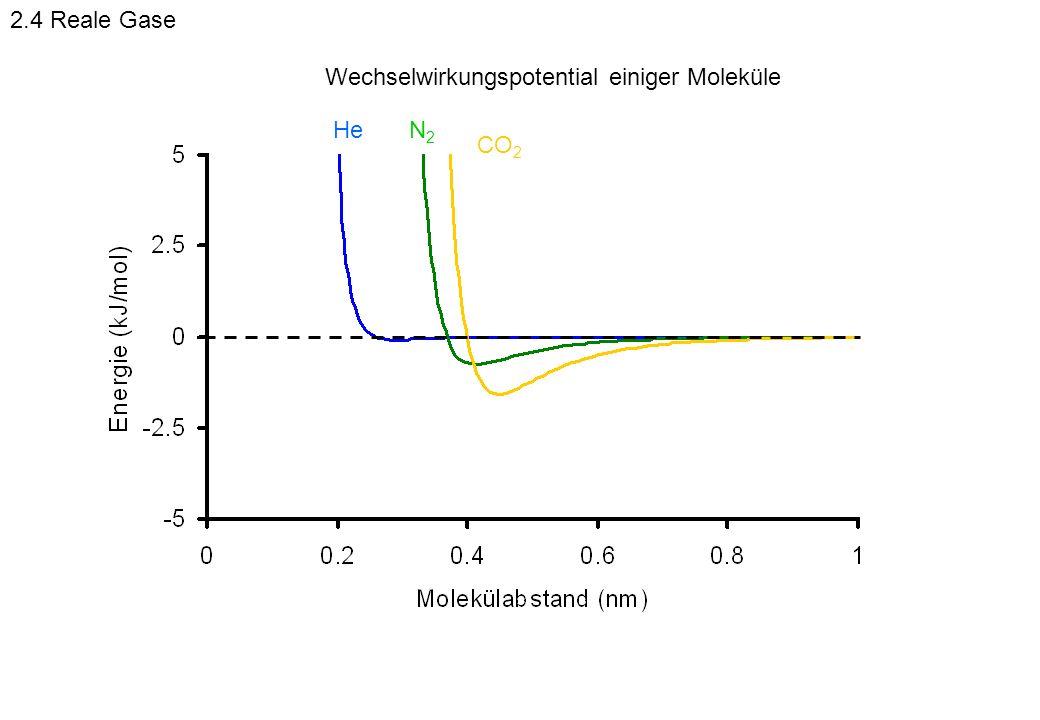 2.4 Reale Gase Wechselwirkungspotential einiger Moleküle He N2 CO2