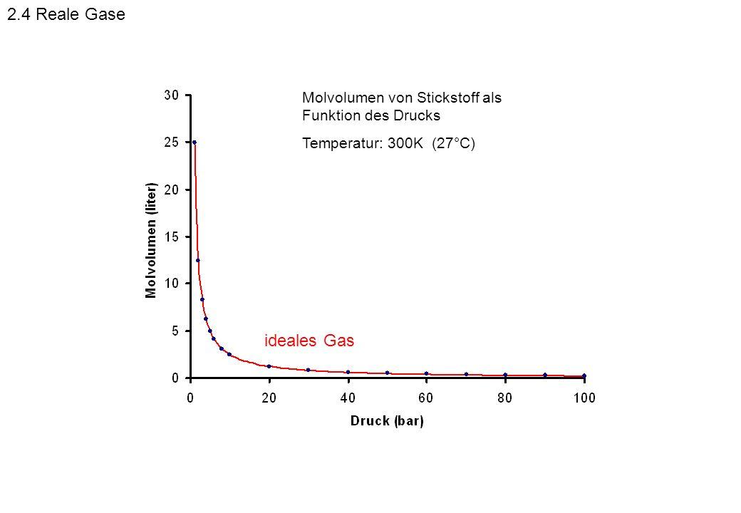 2.4 Reale GaseMolvolumen von Stickstoff als Funktion des Drucks.