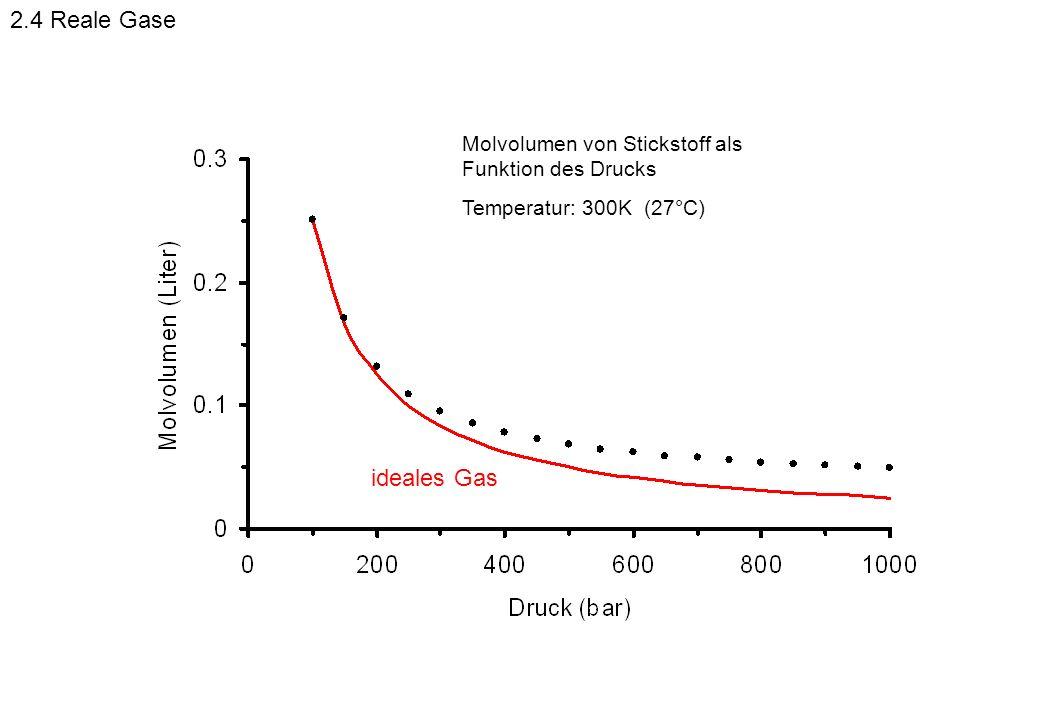 2.4 Reale Gase Molvolumen von Stickstoff als Funktion des Drucks.