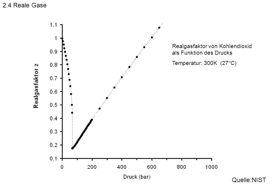 2.4 Reale Gase Quelle:NIST