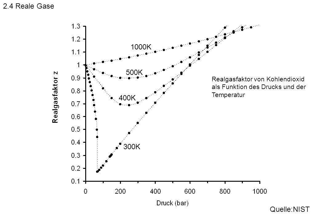 2.4 Reale Gase 1000K 500K 400K 300K Quelle:NIST
