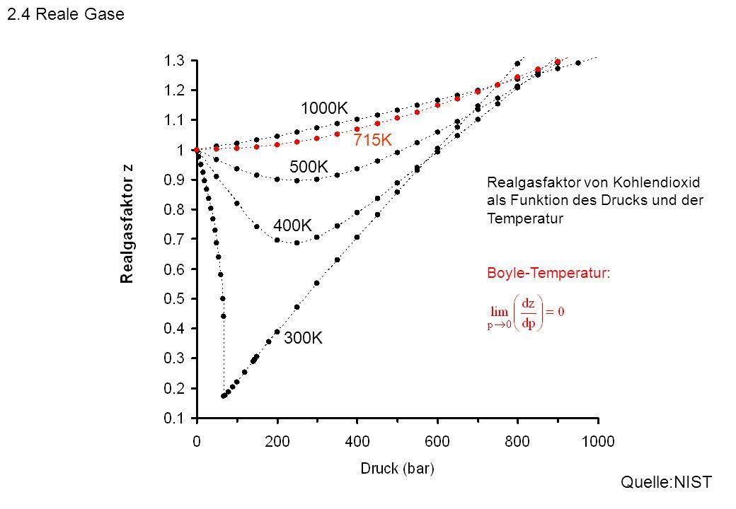 2.4 Reale Gase 1000K 715K 500K 400K 300K Quelle:NIST