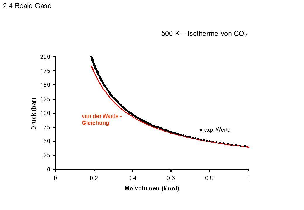 2.4 Reale Gase 500 K – Isotherme von CO2 van der Waals -Gleichung