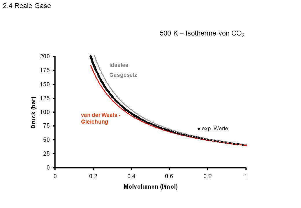 2.4 Reale Gase 500 K – Isotherme von CO2 ideales Gasgesetz