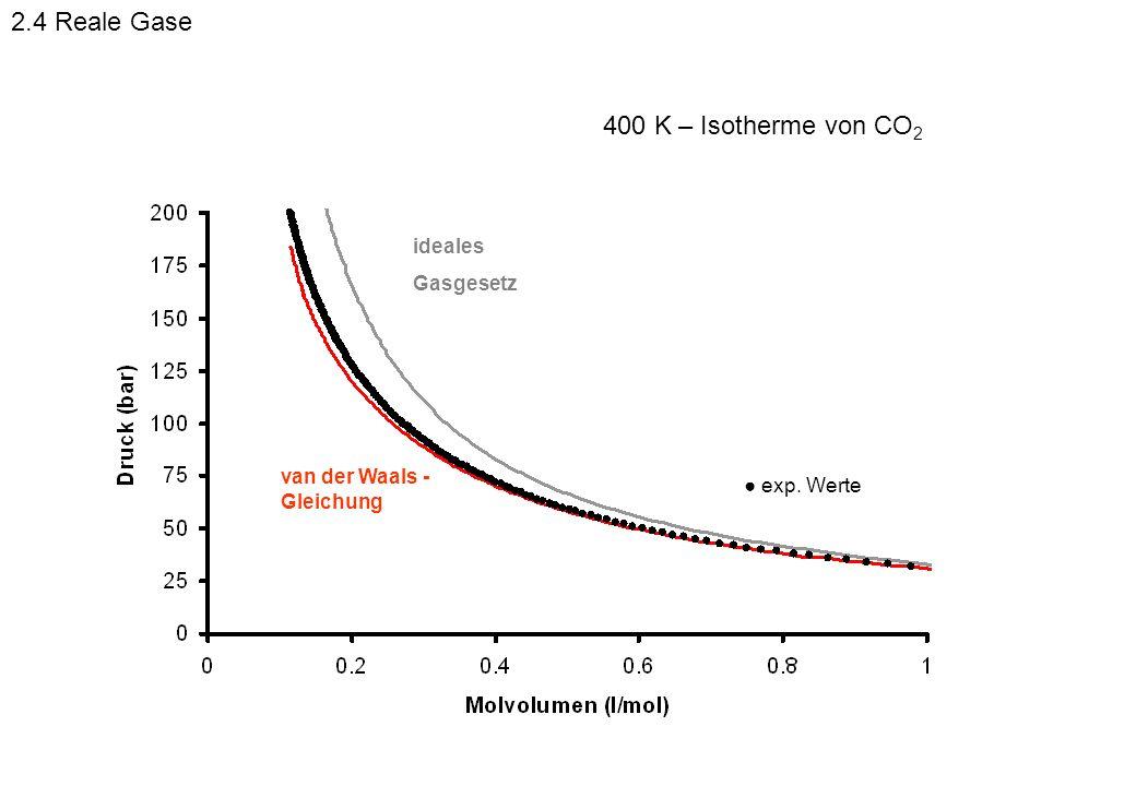2.4 Reale Gase 400 K – Isotherme von CO2 ideales Gasgesetz