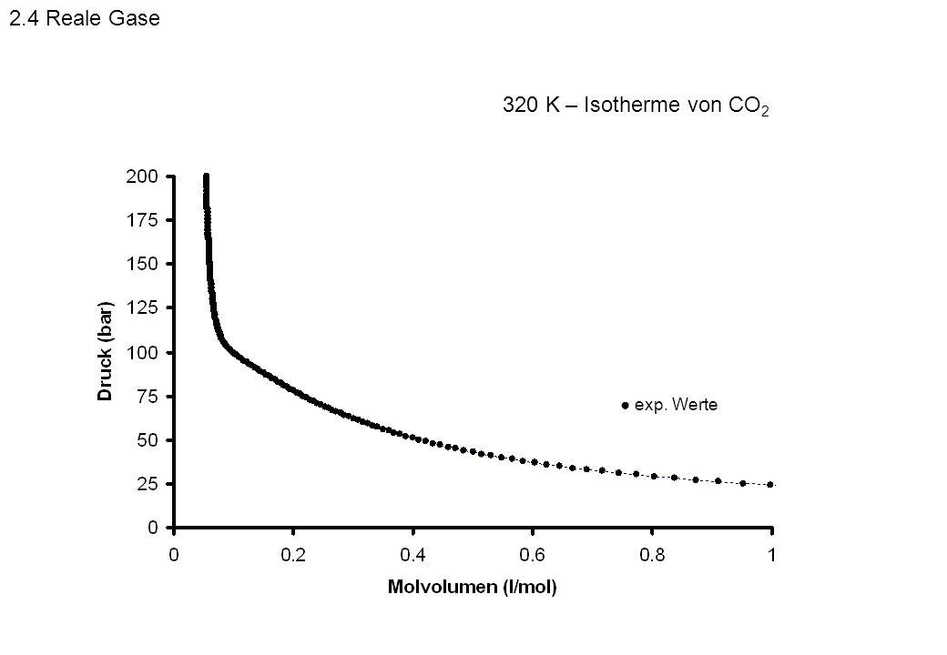 2.4 Reale Gase 320 K – Isotherme von CO2 ● exp. Werte