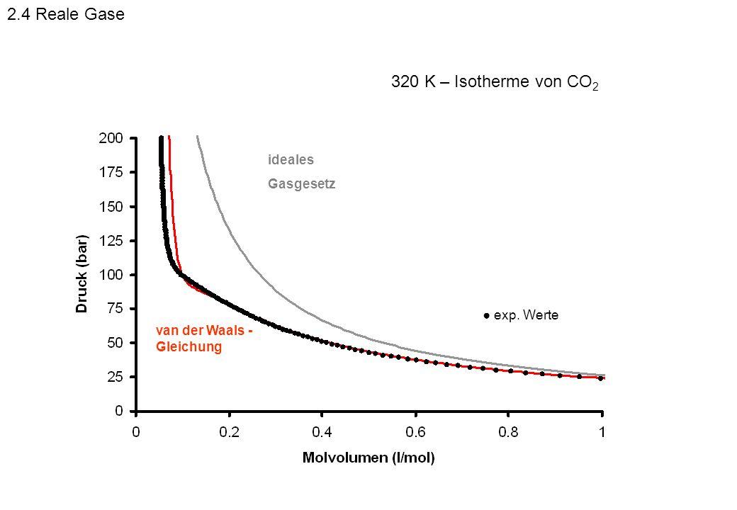 2.4 Reale Gase 320 K – Isotherme von CO2 ideales Gasgesetz