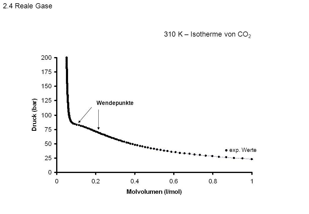 2.4 Reale Gase 310 K – Isotherme von CO2 Wendepunkte ● exp. Werte