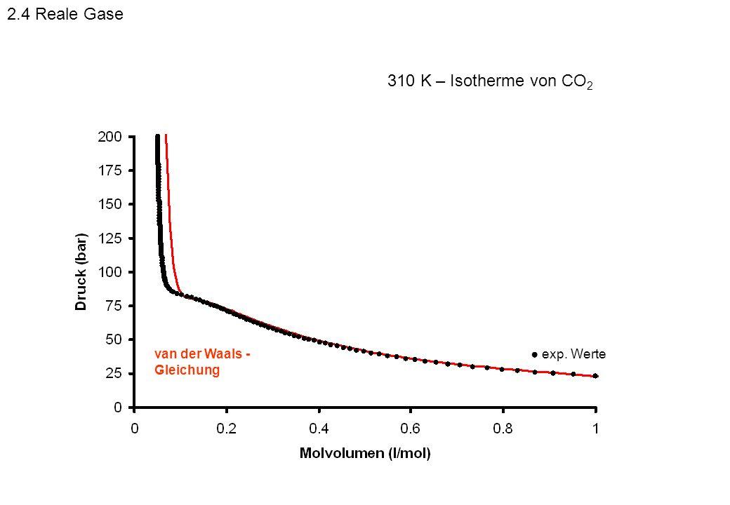 2.4 Reale Gase 310 K – Isotherme von CO2 van der Waals -Gleichung