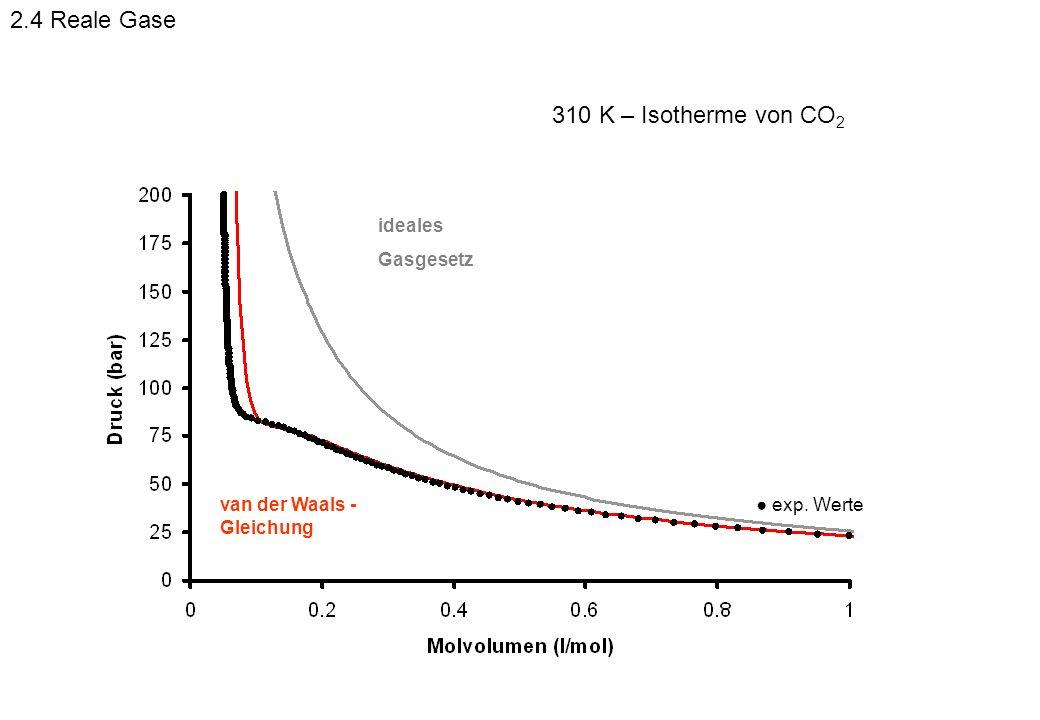 2.4 Reale Gase 310 K – Isotherme von CO2 ideales Gasgesetz