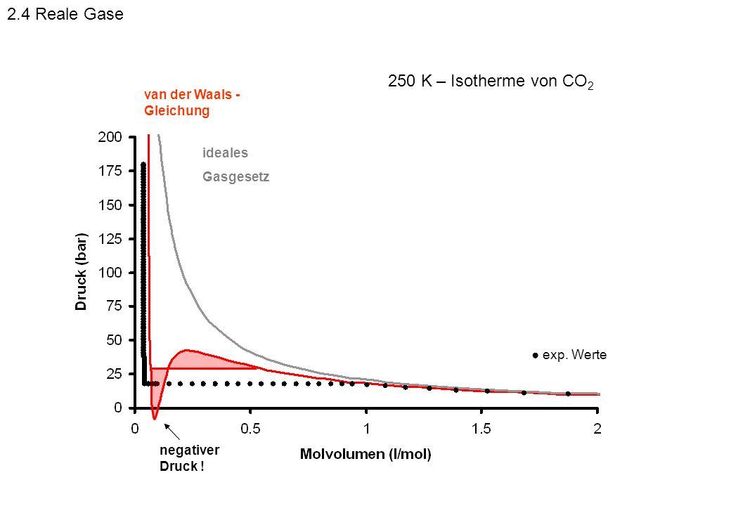 2.4 Reale Gase 250 K – Isotherme von CO2 van der Waals -Gleichung