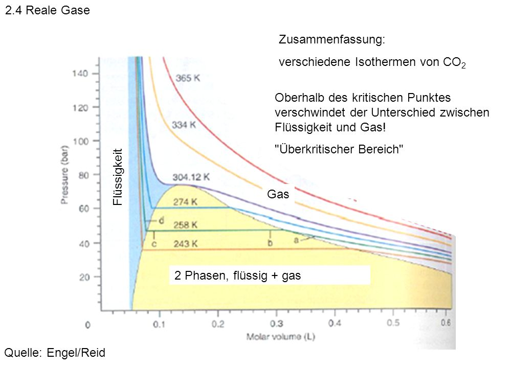 2.4 Reale Gase Zusammenfassung: verschiedene Isothermen von CO2.