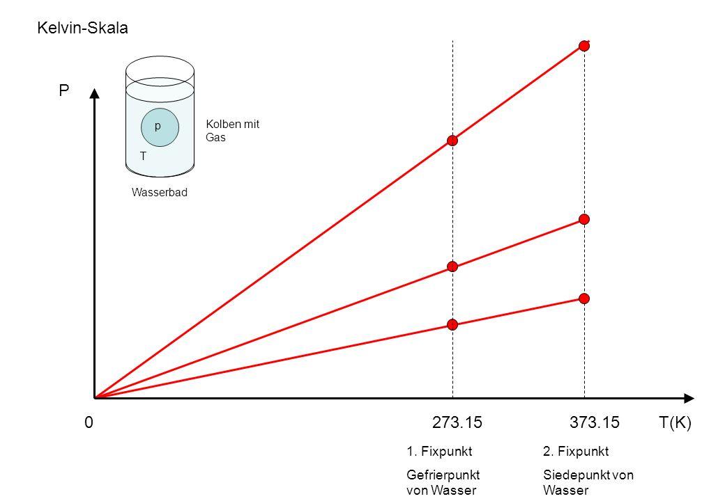 Kelvin-Skala P 273.15 373.15 T(K) 1. Fixpunkt Gefrierpunkt von Wasser