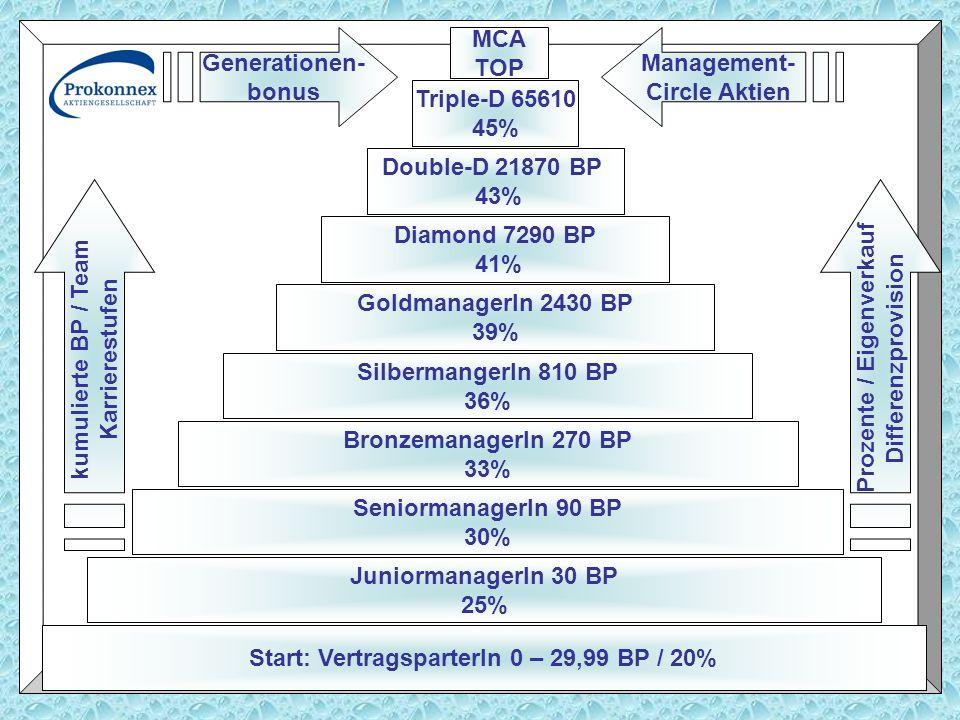 Prozente / Eigenverkauf Start: VertragsparterIn 0 – 29,99 BP / 20%