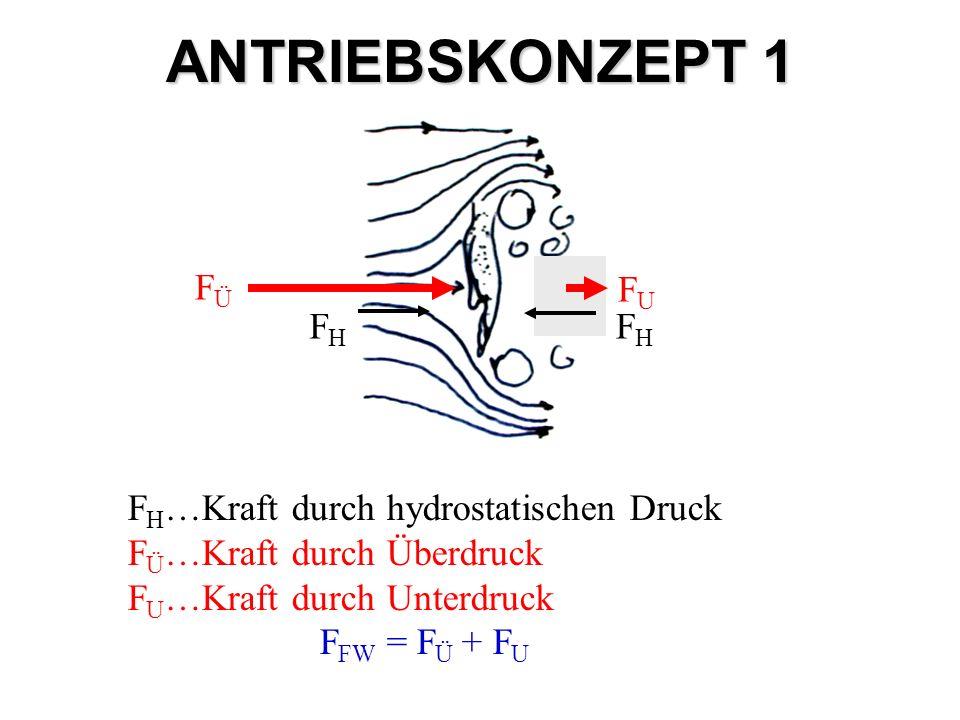 ANTRIEBSKONZEPT 1 FÜ FU FH FH…Kraft durch hydrostatischen Druck