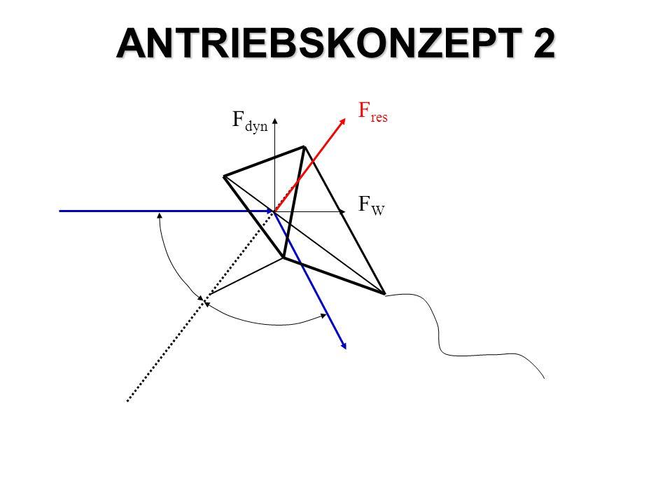 ANTRIEBSKONZEPT 2 Fres Fdyn FW
