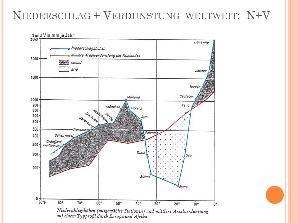 Niederschlag + Verdunstung weltweit: N+V