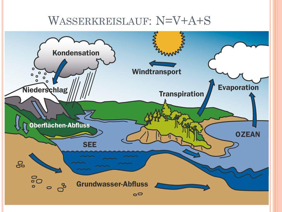 Wasserkreislauf: N=V+A+S