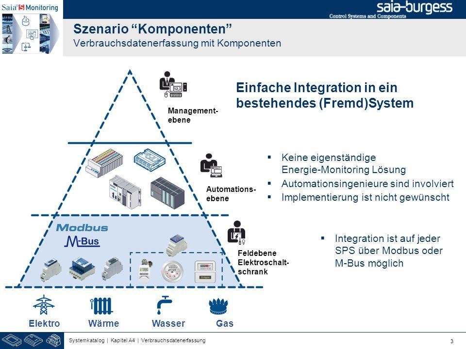 Szenario Komponenten Verbrauchsdatenerfassung mit Komponenten